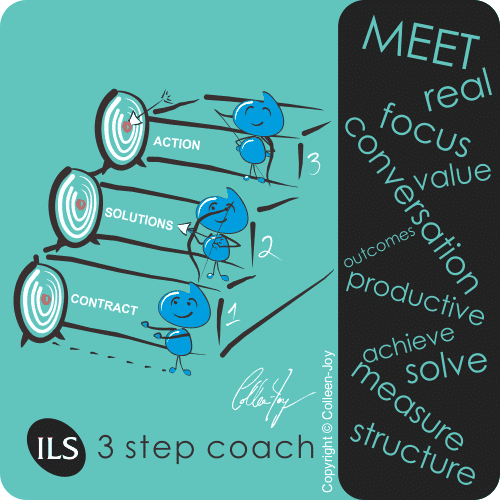 The ILS 3 Step Method