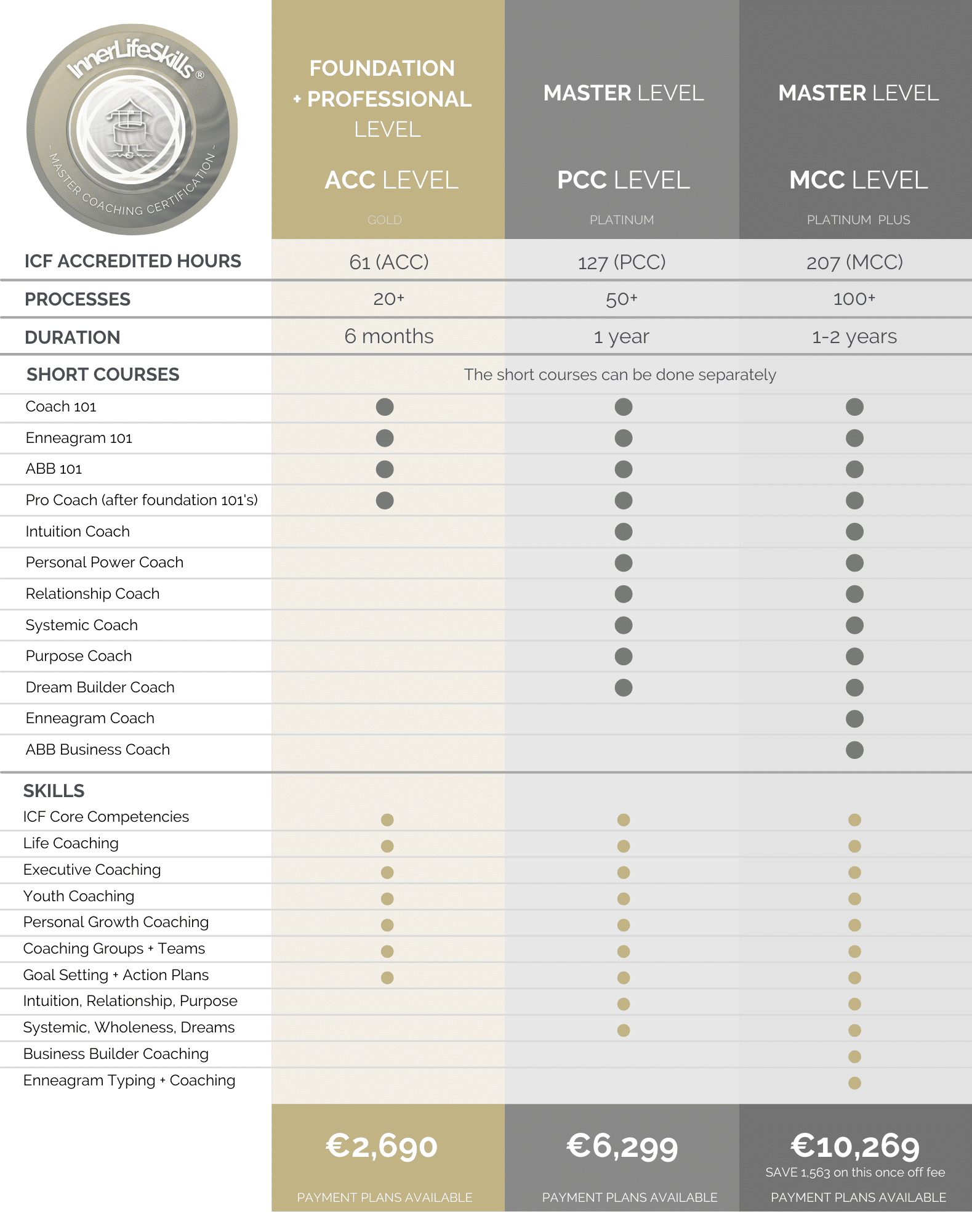 Europe Life Coach Certification prices