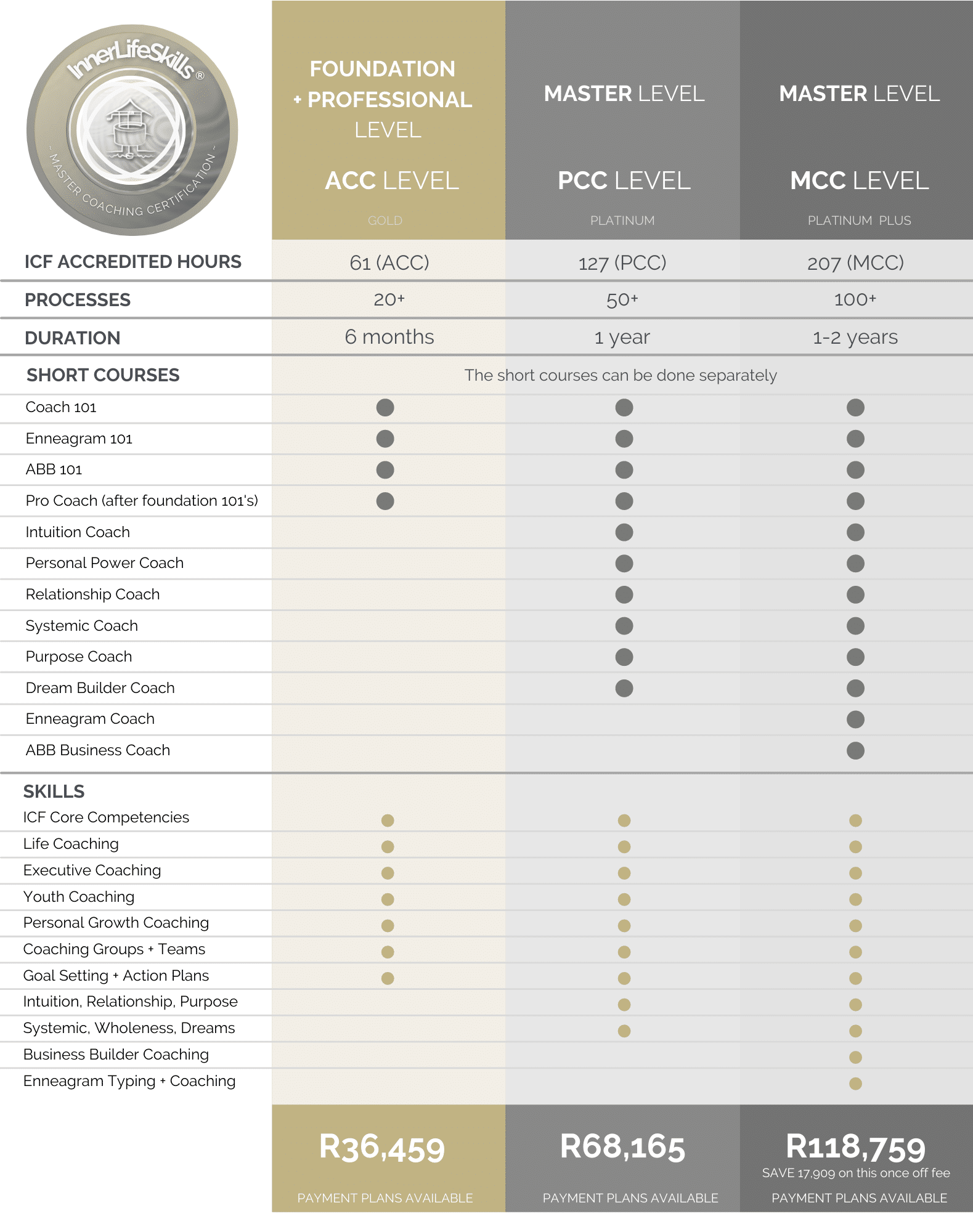 SA Life Coach Certification prices