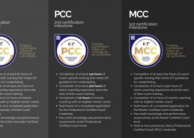 Accredited Coaching certification duration ACC PCC MCC